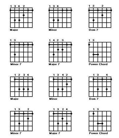 Guitar Lessons Barre Chords, Guitar Chords, Free Guitar Chords